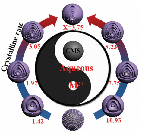 Formation of Septuple-Shelled (Co2/3Mn1/3)(Co5/6Mn1/6)(2)O-4 Hollow Spheres as Electrode Material for Alkaline Rechargeable Battery