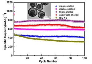 Highly controlled synthesis of multi-shelled NiO hollow microspheres for enhanced lithium storage properties