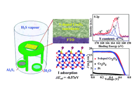 An in situ vapour phase hydrothermal surface doping approach for fabrication of high performance Co3O4 electrocatalysts with an exceptionally high S-doped active surface