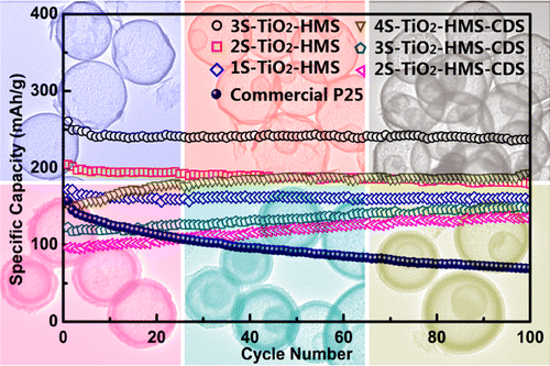 Multishelled TiO2 Hollow Microspheres as Anodes with Superior Reversible Capacity for Lithium Ion Batteries
