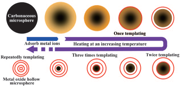 General Synthesis and Gas‐Sensing Properties of Multiple‐Shell Metal Oxide Hollow Microspheres