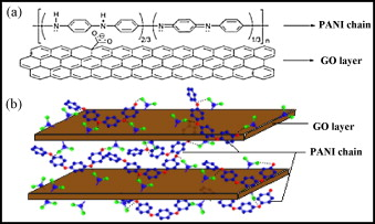 Layered nanostructures of polyaniline with graphene oxide as the dopant and template