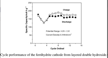 An Effective Route for Porous Ferrihydrite Preparation from Layered Double Hydroxide Precursors