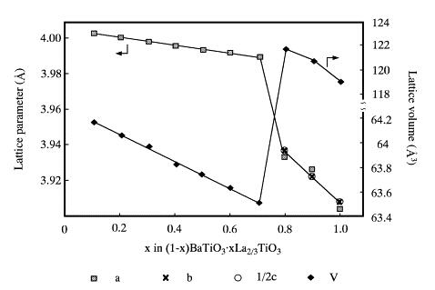 Hydrothermal synthesis of perovskite-type solid solution of (1-x)BaTiO3 center dot xLa(2/3)TiO(3)
