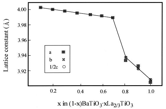 Hydrothermal synthesis of A-site deficient perovskite-type solid solution system (1–x) BaTiO3• xLa2/3TiO3 (x= 0.1–1.0)