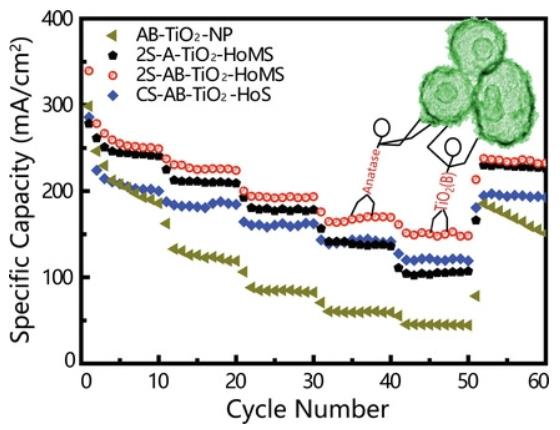 Hollow Multishelled Heterostructured Anatase/TiO2(B) with Superior Rate Capability and Cycling Performance
