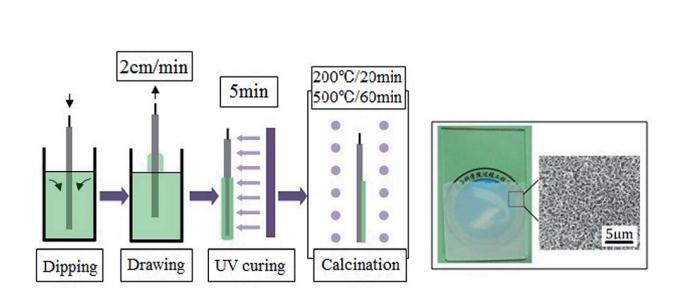 Synthesis of a hierarchically meso-macroporous TiO2 film based on UV light-induced in situ polymerization: application to dye-sensitized solar cells
