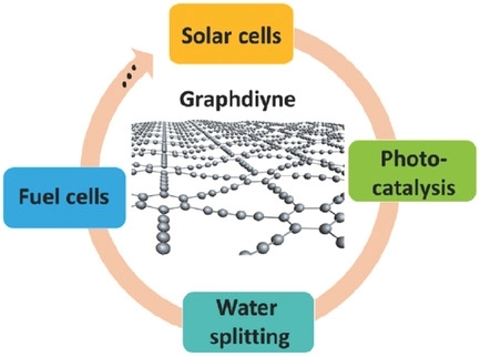 Graphdiyne: Recent Achievements in Photo‐ and Electrochemical Conversion