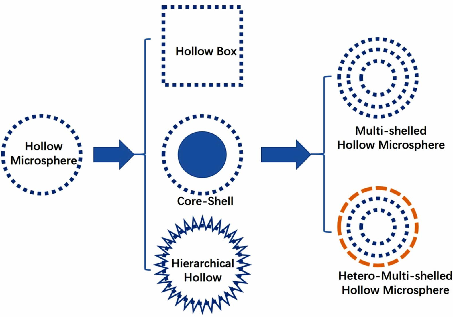 Research Progress of Hollow Micro/Nano-Structured Photoanode Materials for Dye-Sensitized Solar Cells