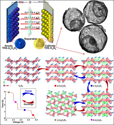 A Hollow-Shell Structured V2O5 Electrode-Based Symmetric Full Li-Ion Battery with Highest Capacity