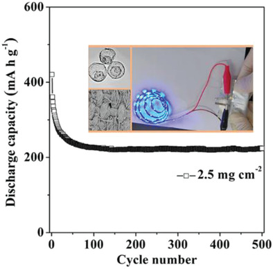 V2O5 Textile Cathodes with High Capacity and Stability for Flexible Lithium‐Ion Batteries